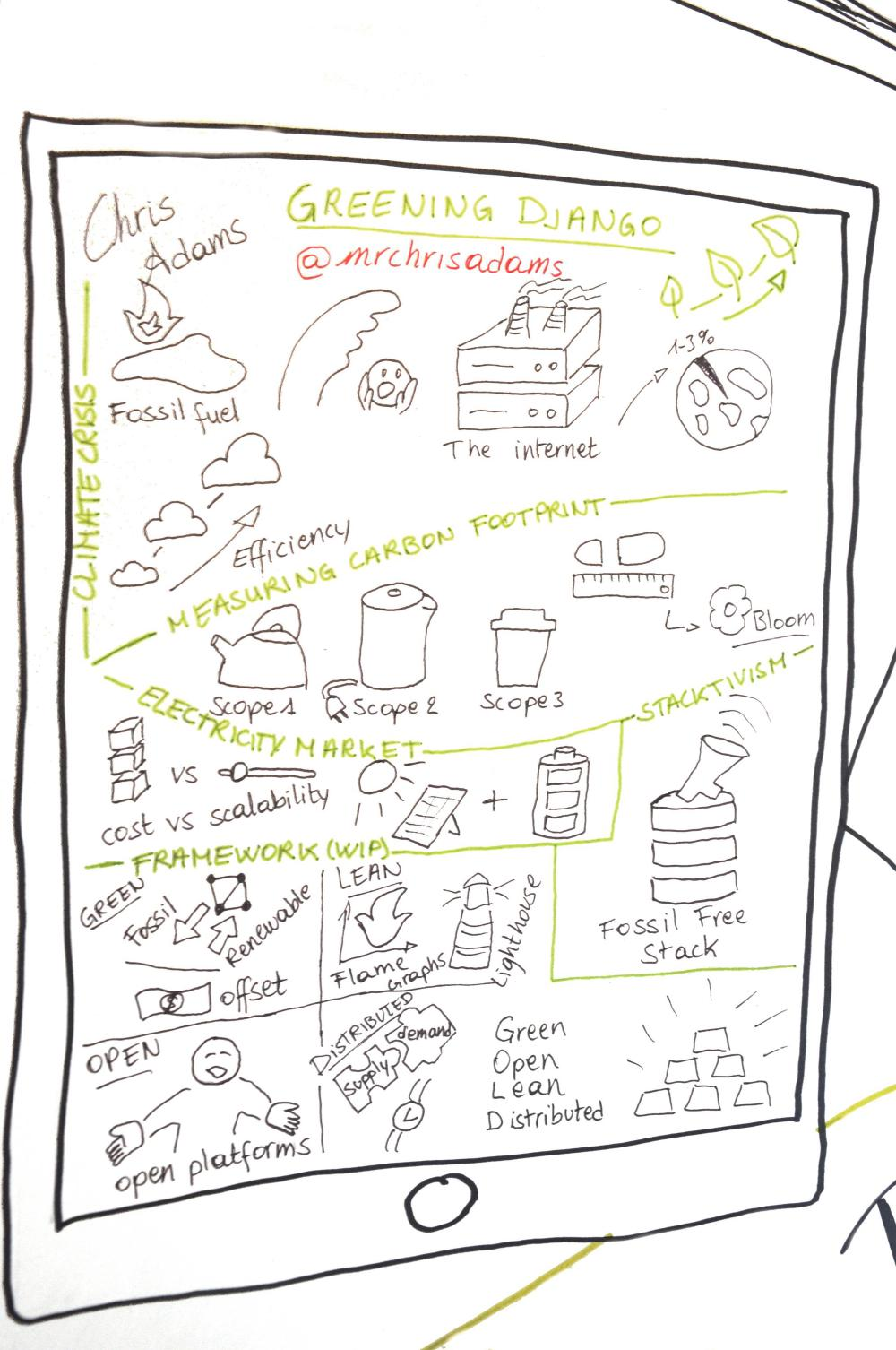 sketch notes for talk